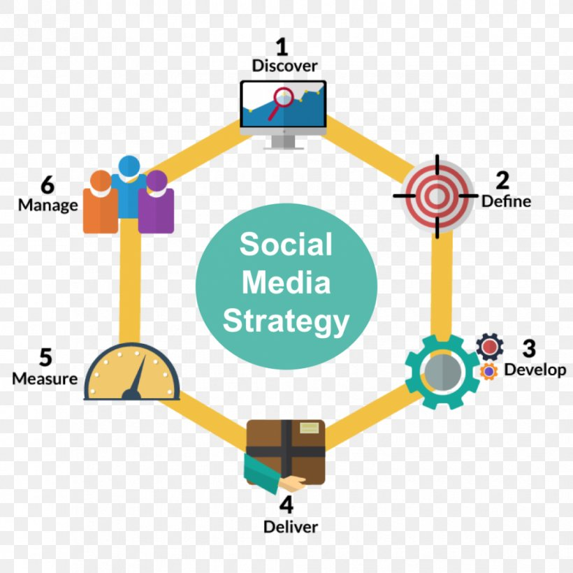 Social Media Marketing Management Business Process, PNG, 1030x1030px, Social Media, Advertising, Area, Brand, Business Process Download Free
