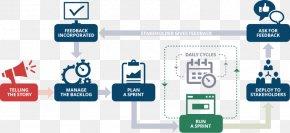 Development Cycle - Software Engineering Software Development Process Computer Software Custom Software PNG