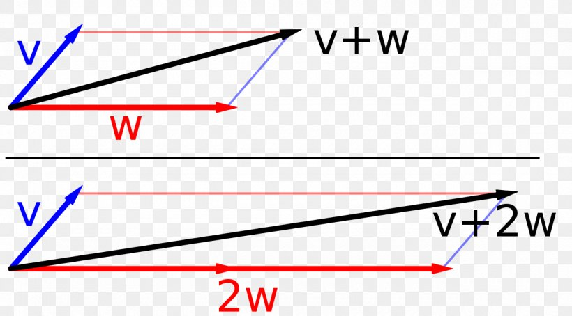 Vector Space Euclidean Space Addition, PNG, 1280x710px, Vector Space, Addition, Area, Diagram, Euclidean Space Download Free