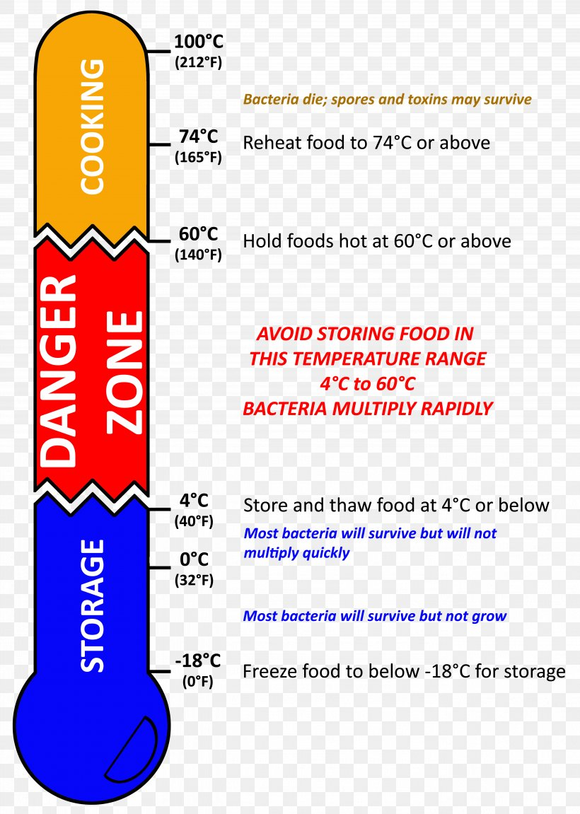 danger zone food safety temperature potentially hazardous food ... food temperature diagram food safety food temperature danger zone favpng.com
