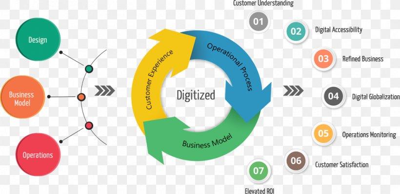 Digital Transformation Company Business Organization Management, PNG,  1060x517px, Digital Transformation, Brand, Business, Business Process,  Communication Download