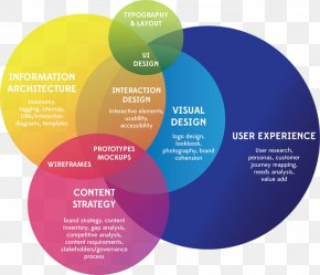 User Experience Design - User Experience Graphic Design Design Thinking PNG