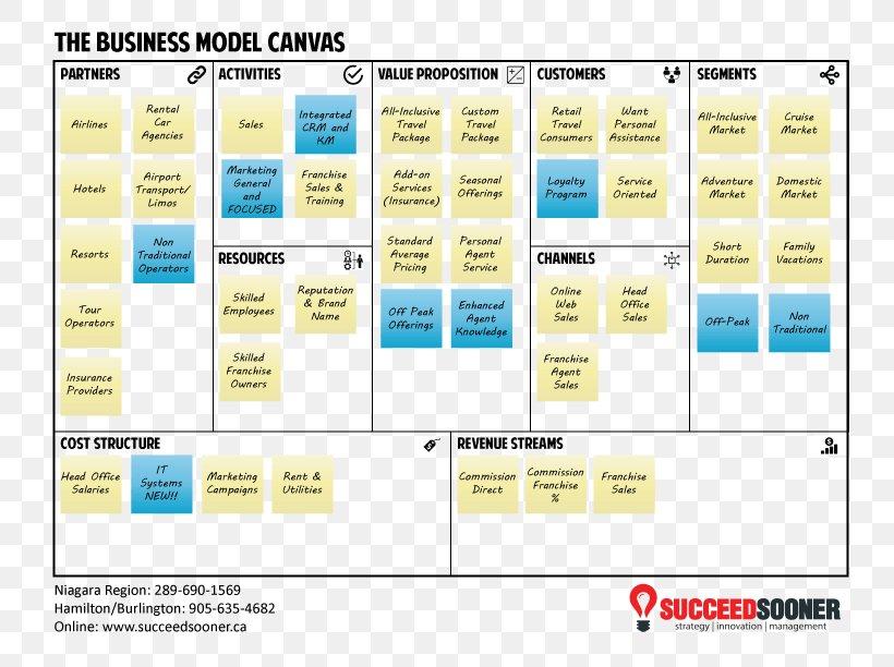 Business Model Destination Marketing Organization, PNG, 792x612px, Business Model, Alexander Osterwalder, Area, Business, Com Download Free