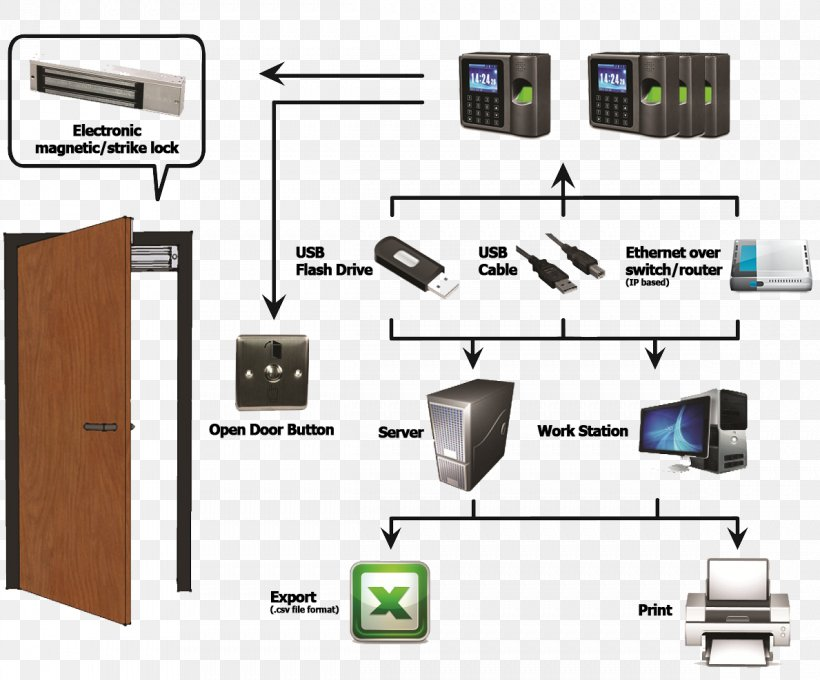 electrical system design access control biometrics wiring diagram time and  attendance, png, 1189x987px, electrical system design,  favpng.com