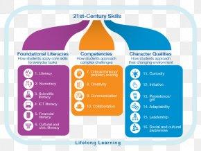 21st Century Skills - 21st Century Skills Learning Education PNG