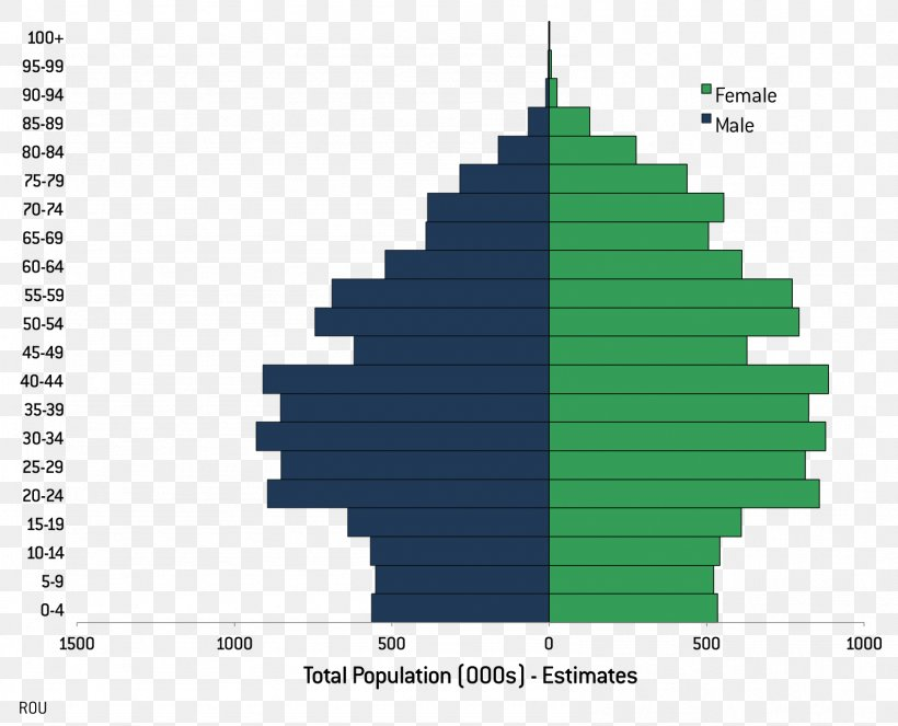 Total Population Of World >> Population Pyramid World Population Demography Population