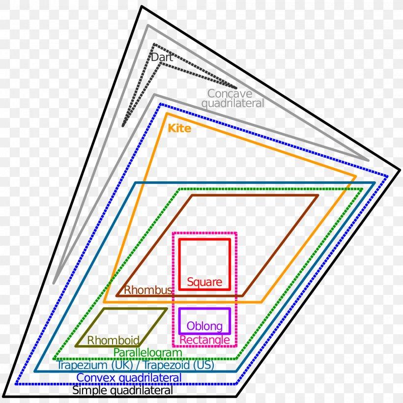 Euler Diagram Quadrilateral Venn Diagram Geometry Shape, PNG, 2000x2000px, Euler Diagram, Area, Brand, Diagram, Geometry Download Free