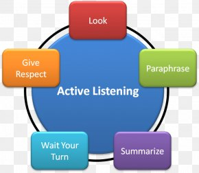 Active Listening Learning Communication Paraphrase PNG