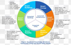 Smart City Model - Market Research Smart City Market Analysis PNG