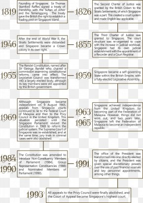 The Rule Of Law - United States Constitution Of Singapore Rule Of Law PNG