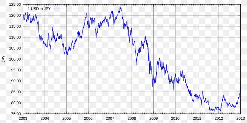 Exchange Rate United States Dollar