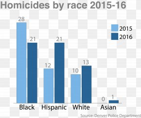 United States - Homicide Murder Crime In The United States Crime In The United States PNG