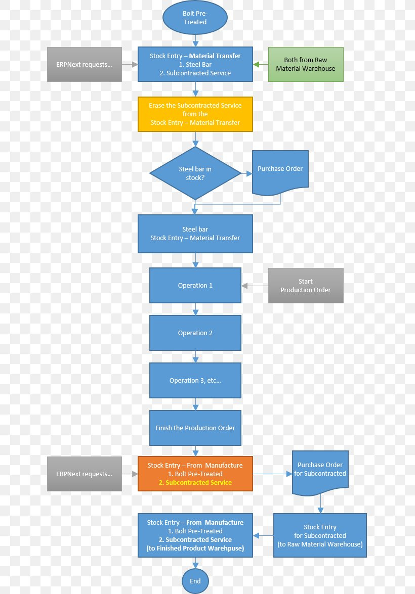 Flowchart ERPNext Bill Of Materials Purchasing Process Flow ...