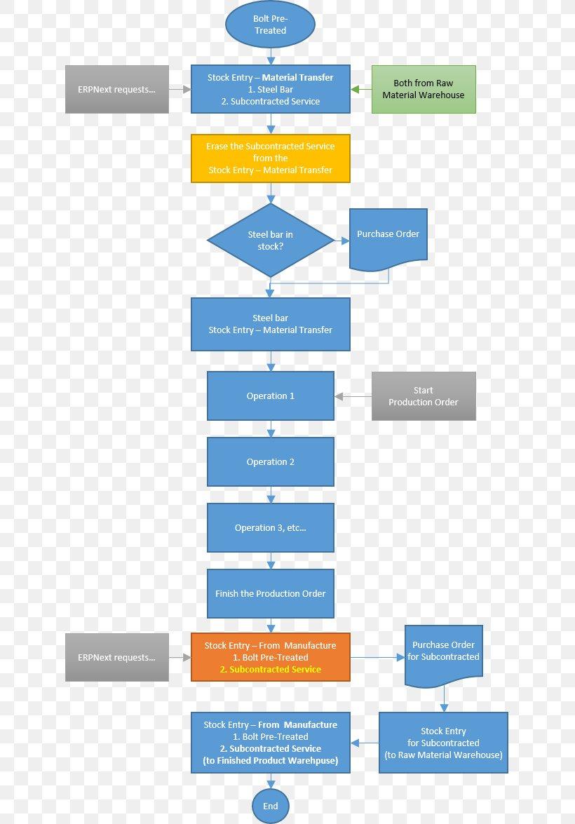 Flowchart ERPNext Bill Of Materials Purchasing Process Flow Diagram, PNG,  633x1175px, Flowchart, Area, Bill Of Materials,FAVPNG.com