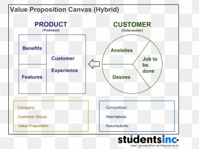 Customer Value Proposition Organization PNG