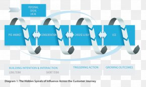 Consumer Behaviour - Brand Customer Experience Touchpoint Behavior PNG