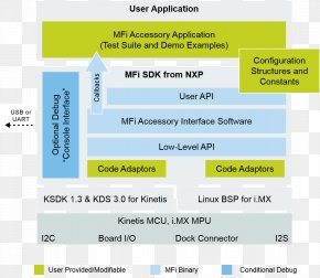 Software Development Kit - MFi Program Software Development Kit Computer Software Lightning PNG