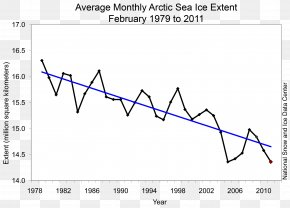 Polar Bear - Polar Bear Polar Regions Of Earth Global Warming Climate Change Chart PNG