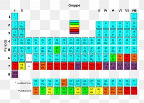 Table - Periodic Table Radioactive Decay Chemical Element Transuranium Element Stable Nuclide PNG