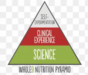 Food Pyramid - Paleolithic Diet Whole30 Health Nutrition PNG