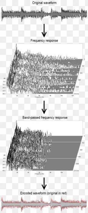 Discrete Fourier Transform - Frequency Sound Acoustic Wave Band-pass Filter PNG