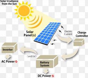 Solar Energy - Solar Power Solar Panels Solar Energy Photovoltaic System PNG
