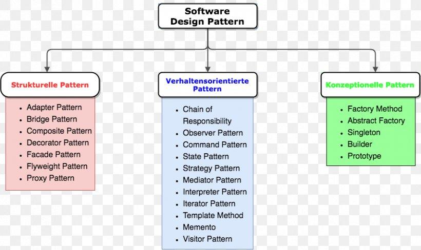 Software Design Pattern Template Computer Software Pattern Png 854x509px Software Design Pattern Adapter Pattern Area Composite