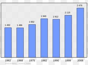 Population - Chinese Wikipedia Wikimedia Foundation Dutch Wikipedia French Wikipedia PNG