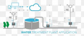 Water Treatment Plant - Water Treatment Industry Internet Of Things Sensor PNG