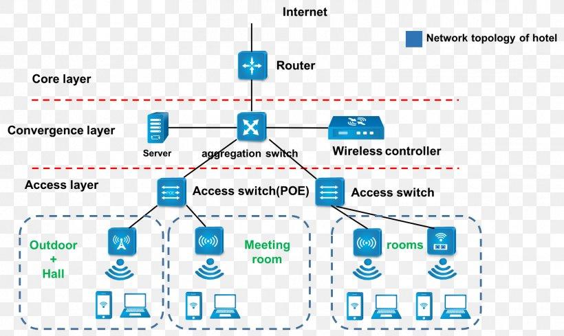 lan wiring diagram wiring diagram computer network wireless lan  png  1764x1053px gmos-lan-01 wiring diagram computer network wireless lan