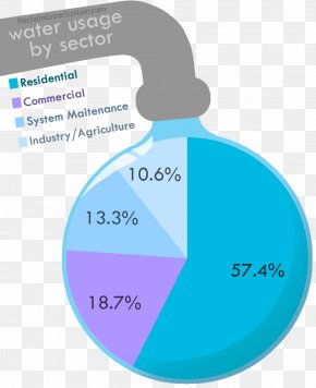 Water Use - Water Footprint Canada Wastewater PNG