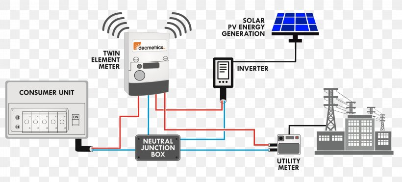 Net Metering Wiring Diagram Solar Power Schematic  Png