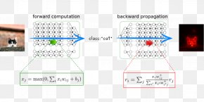 Deep Neural Network Backpropagation - Artificial Neural Network Deep Learning Statistical Classification Neuron Artificial Intelligence PNG