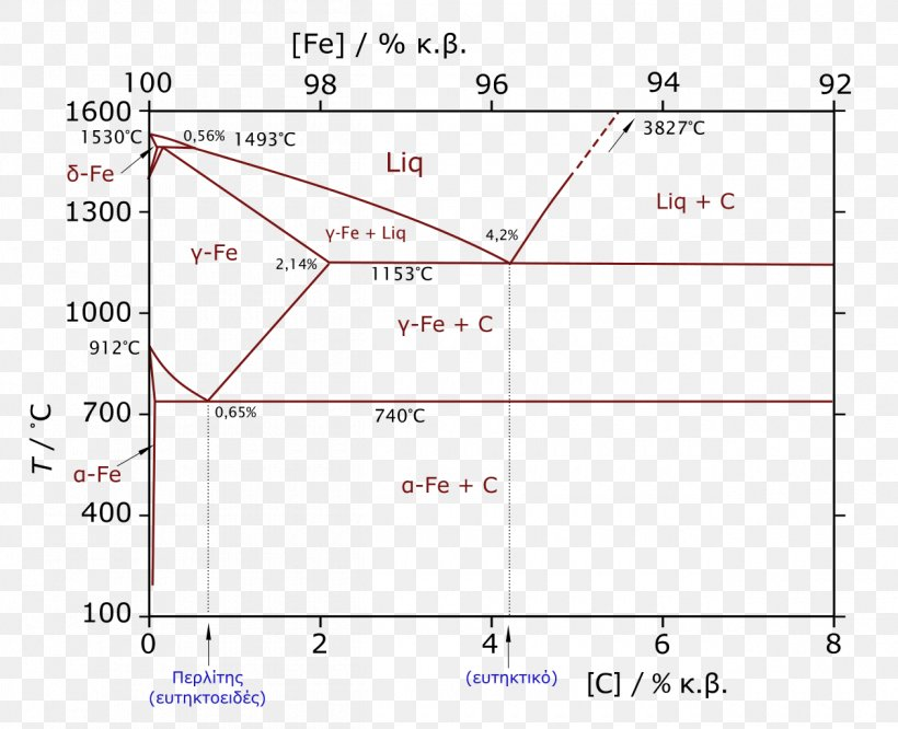 Iron-Carbon Phase Diagram Graphite, PNG, 1260x1024px, Phase ... on triple point, phase contrast, phase sequence, phase shift, phase space, crystal structure, phase rule, phase envelope, critical point, materials science, phase modulation, solid solution, chemical equilibrium, melting point, phase icon, phase transition,