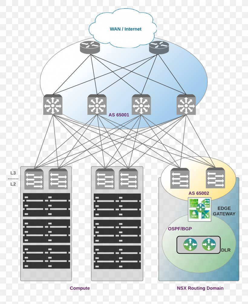 Software Defined Data Center Diagram Routing Protocol Network Topology Png 1188x1461px Softwaredefined Data Center Cloud Computing