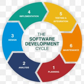 Development Cycle - Web Development Systems Development Life Cycle Software Development Process Computer Software PNG