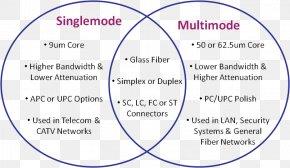 Fibra Optica - Single-mode Optical Fiber Multi-mode Optical Fiber Optical Fiber Cable Patch Cable PNG