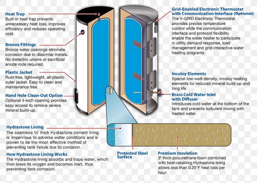 Water Heating Electric Heating Water Tank Hot Water Storage Tank, PNG, 900x644px, Water Heating, Drinking Water, Electric Heating, Electricity, Heat Pump Download Free