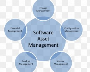Asset Management - Software Asset Management Computer Software Organization PNG
