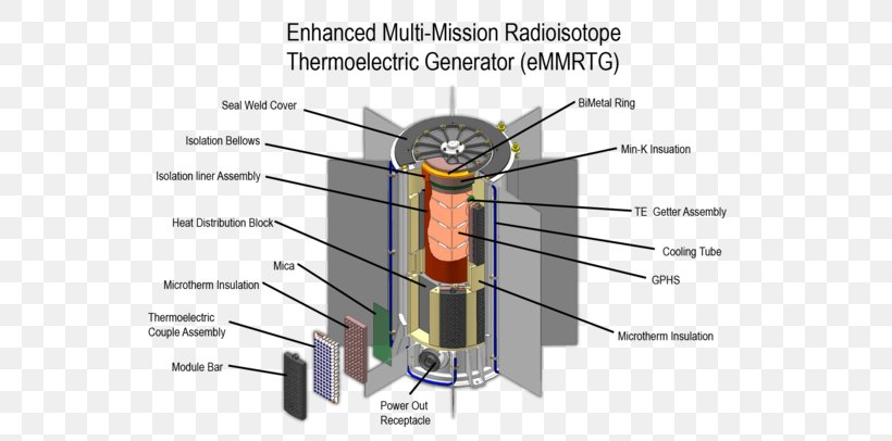 Multi Mission Radioisotope Thermoelectric Generator Radionuclide Png 649x406px Thermoelectric Generator Diagram Electric Battery Electric Generator Joint
