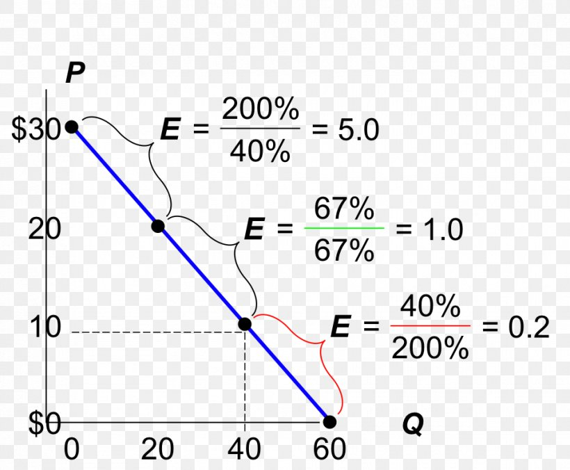 Price Elasticity Of Demand Demand Curve Cross Elasticity Of Demand