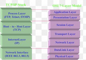 Metrics Reference Model - Communication Protocol Transmission Control Protocol Computer Network Data PNG