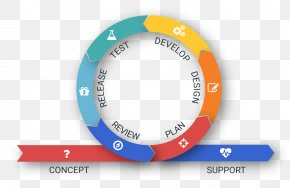 Software Development Process - Firefinch Software Computer Software Custom Software Business PNG