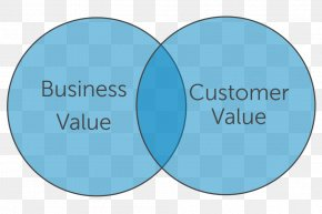 Citing - Business Value Customer Value Proposition Marketing PNG