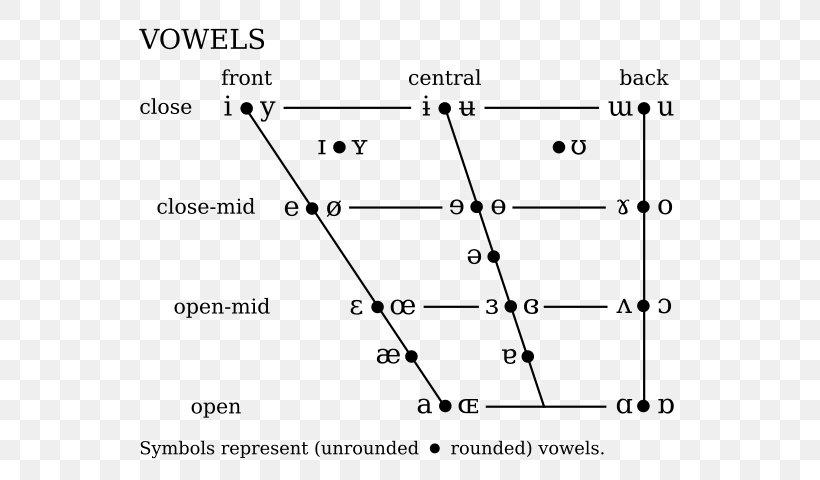 International Phonetic Alphabet Phonetics Ipa Vowel Chart With Audio Vowel Diagram Png 593x480px International Phonetic Alphabet