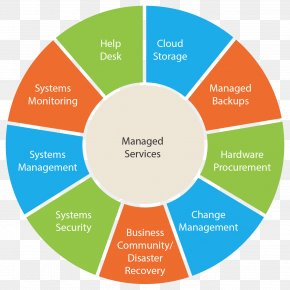 Managed Services - Managed Services Management Information Technology IT Infrastructure PNG