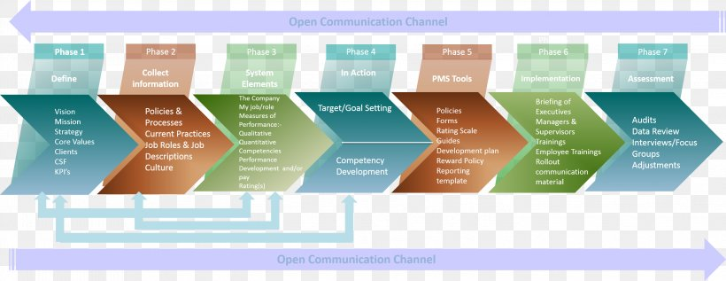 Performance Management Systems Design Diagnosis And Use Png 2894x1122px Performance Management Brand Diagram Human Resource Management