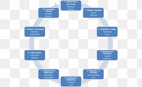 Process - New Product Development Management Business Development Product Lifecycle PNG