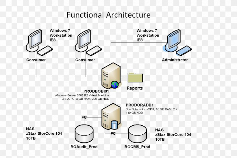 System Context Diagram Systems Architecture Png 1683x1125px Diagram Architecture Area Health Care Network Storage Systems Download