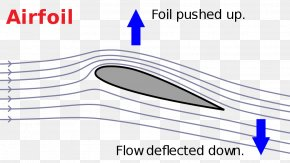 Newton's Third Law Of Motion - Lift Newton's Laws Of Motion Airfoil Force Wing PNG